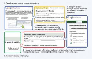 Google AdWords для начинающих рекламодателей