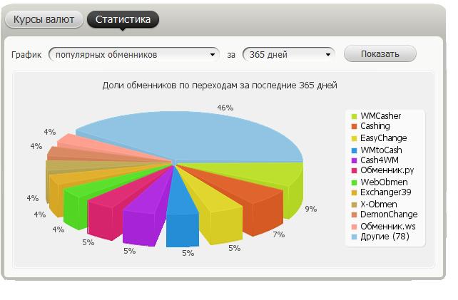 Статистика обменников на Bestchange