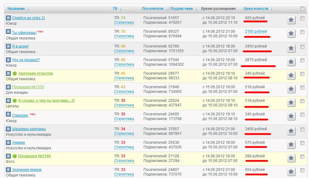 ТОП групп во Вконтакте