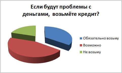 Результаты опроса за Январь 2012 года.