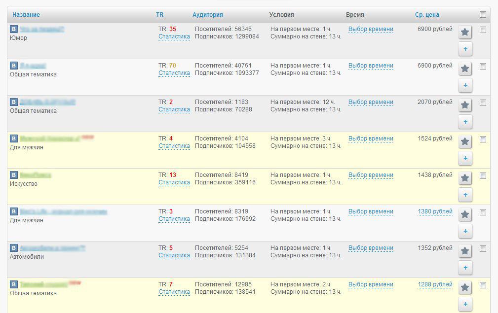 Заработки вебмастеров в Trendio.ru