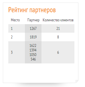 Список участников в конкурсе