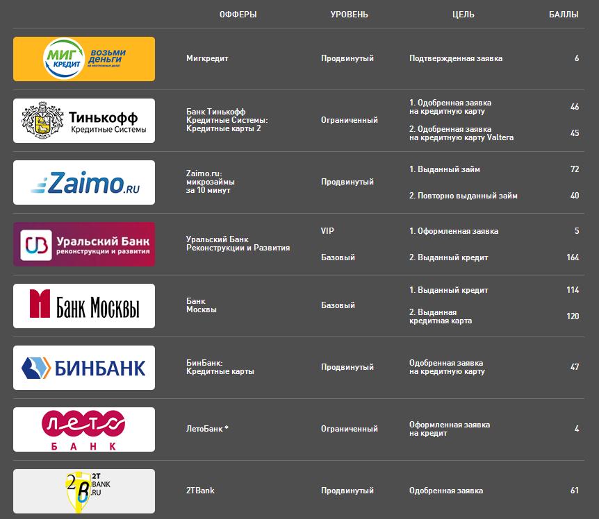 Список финансовых офферов