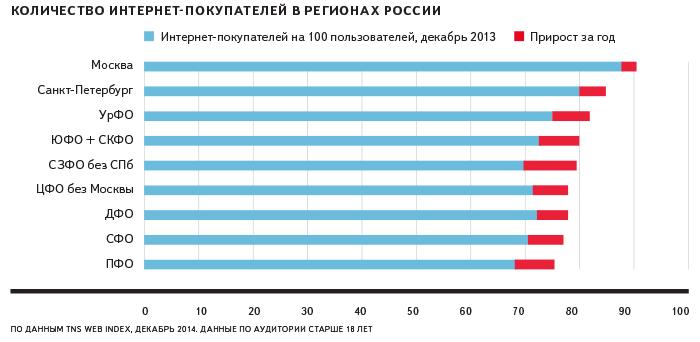 Количество интернет покупателей в России