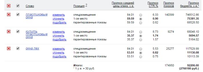 Стоимость кликов