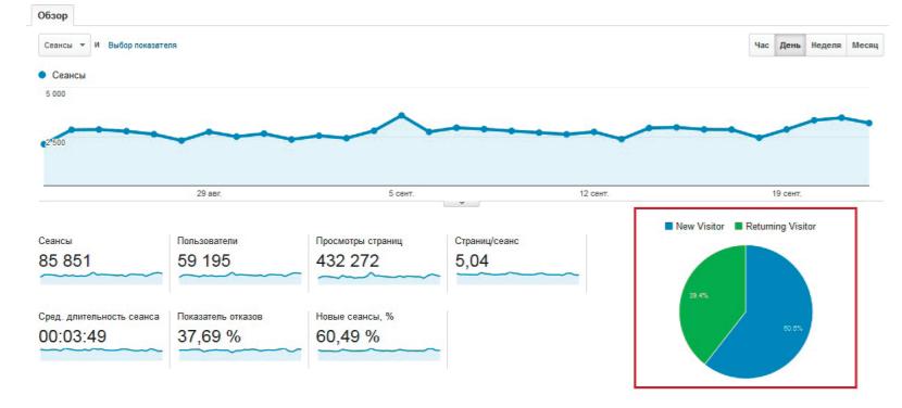 Постоянные посетители в Google Analytics